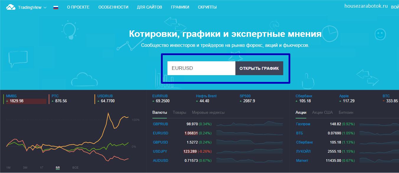 бесплатные онлайн графики форекс